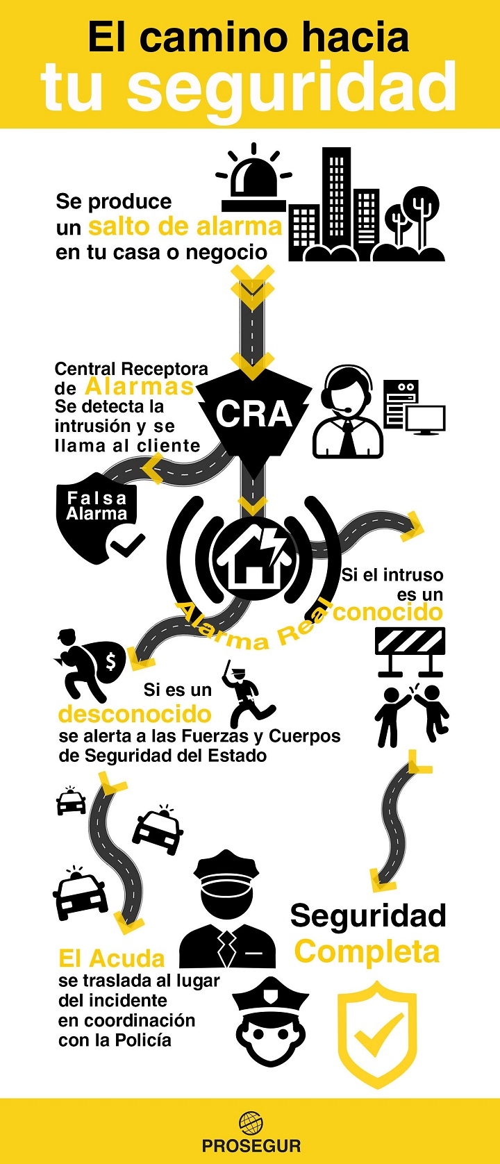 Prosegur infografia